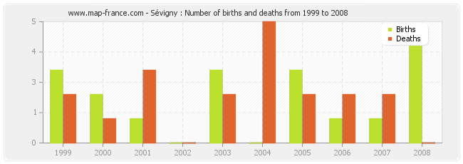 Sévigny : Number of births and deaths from 1999 to 2008