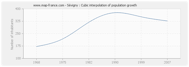 Sévigny : Cubic interpolation of population growth