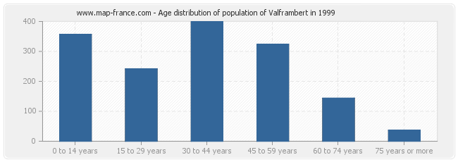 Age distribution of population of Valframbert in 1999