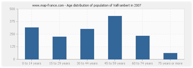 Age distribution of population of Valframbert in 2007