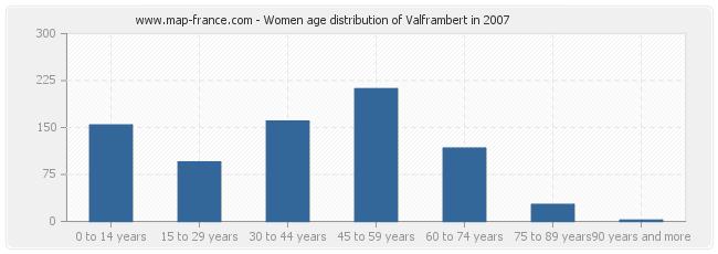 Women age distribution of Valframbert in 2007