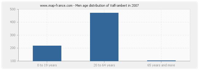Men age distribution of Valframbert in 2007