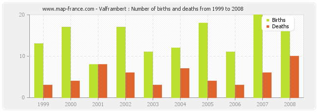 Valframbert : Number of births and deaths from 1999 to 2008