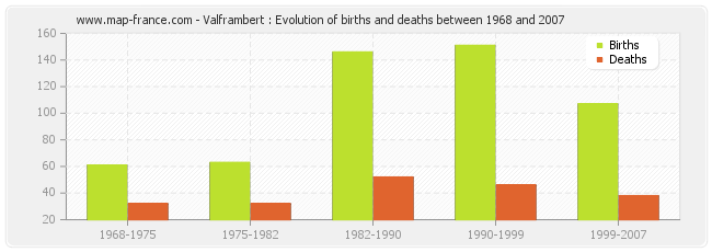 Valframbert : Evolution of births and deaths between 1968 and 2007