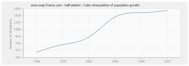 Valframbert : Cubic interpolation of population growth