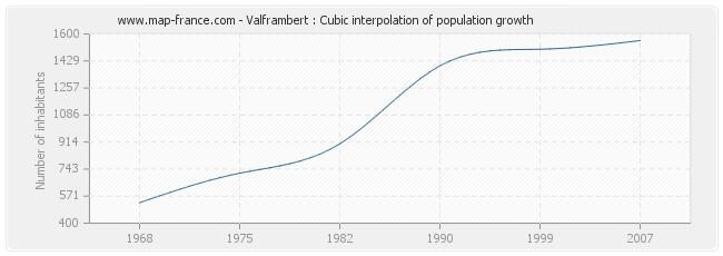 Valframbert : Cubic interpolation of population growth