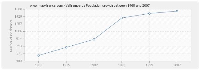 Population Valframbert