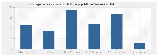 Age distribution of population of Vaunoise in 1999