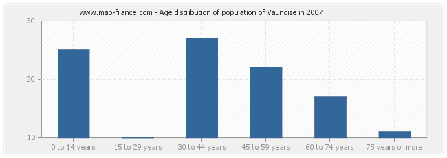 Age distribution of population of Vaunoise in 2007