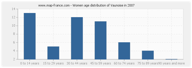 Women age distribution of Vaunoise in 2007