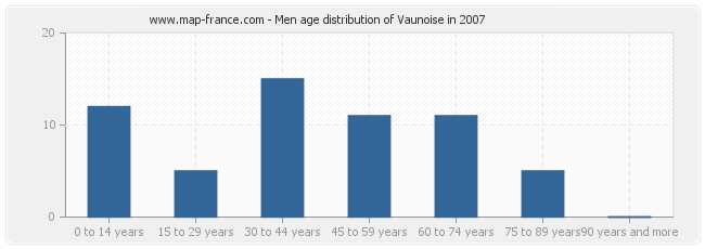 Men age distribution of Vaunoise in 2007