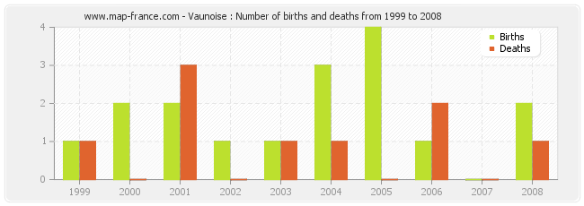 Vaunoise : Number of births and deaths from 1999 to 2008