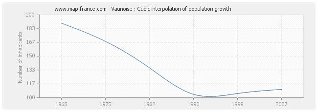 Vaunoise : Cubic interpolation of population growth