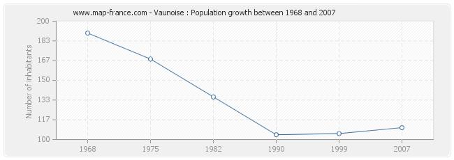 Population Vaunoise