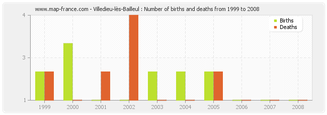 Villedieu-lès-Bailleul : Number of births and deaths from 1999 to 2008