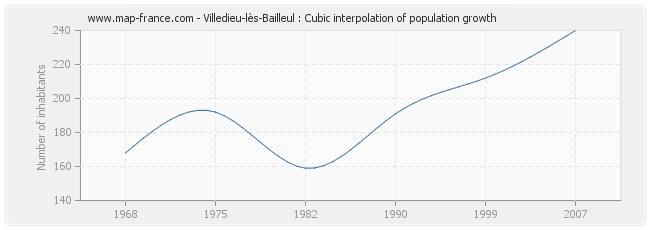 Villedieu-lès-Bailleul : Cubic interpolation of population growth