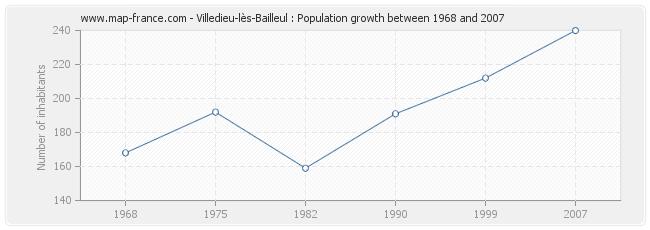 Population Villedieu-lès-Bailleul