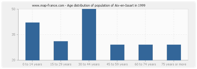 Age distribution of population of Aix-en-Issart in 1999