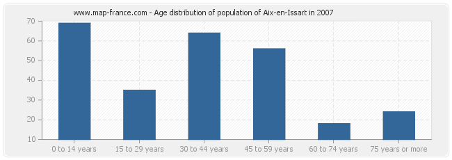 Age distribution of population of Aix-en-Issart in 2007