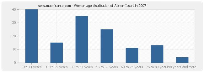 Women age distribution of Aix-en-Issart in 2007