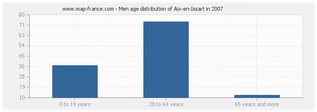 Men age distribution of Aix-en-Issart in 2007