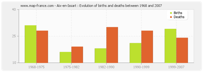 Aix-en-Issart : Evolution of births and deaths between 1968 and 2007