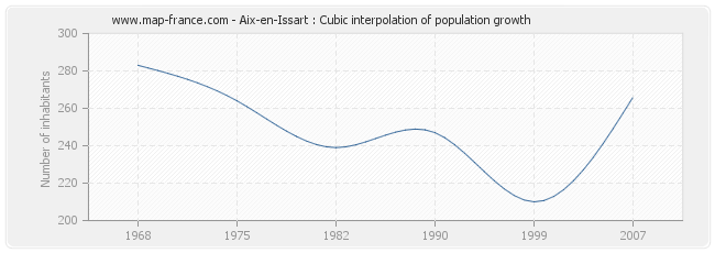 Aix-en-Issart : Cubic interpolation of population growth
