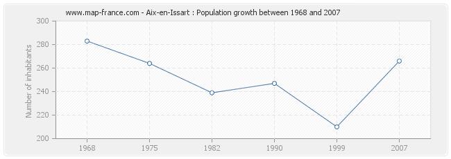 Population Aix-en-Issart