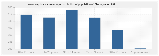 Age distribution of population of Allouagne in 1999