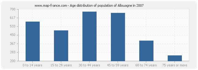 Age distribution of population of Allouagne in 2007