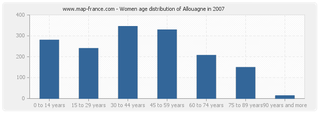 Women age distribution of Allouagne in 2007
