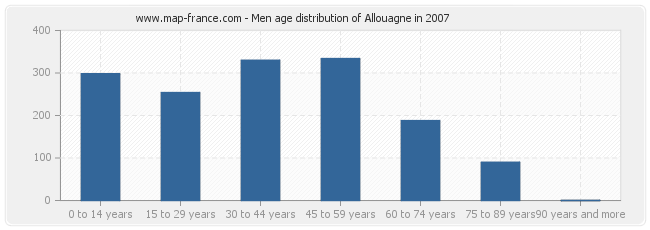 Men age distribution of Allouagne in 2007