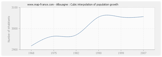 Allouagne : Cubic interpolation of population growth