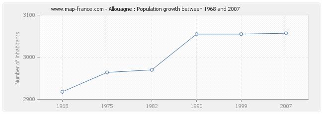 Population Allouagne