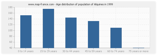 Age distribution of population of Alquines in 1999