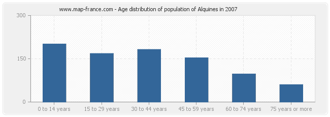 Age distribution of population of Alquines in 2007