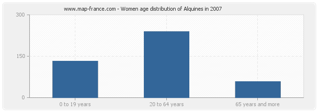 Women age distribution of Alquines in 2007