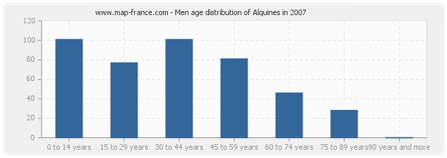 Men age distribution of Alquines in 2007