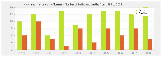 Alquines : Number of births and deaths from 1999 to 2008