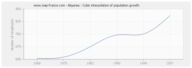 Alquines : Cubic interpolation of population growth