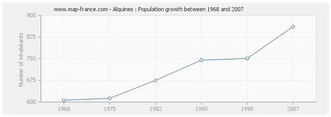 Population Alquines