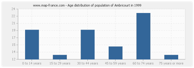 Age distribution of population of Ambricourt in 1999