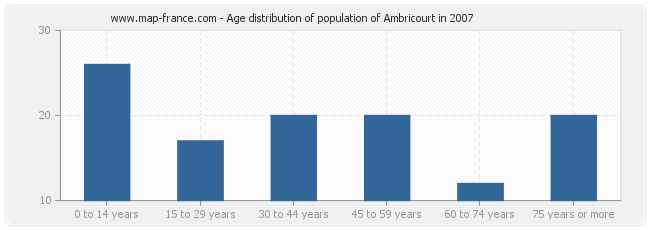 Age distribution of population of Ambricourt in 2007