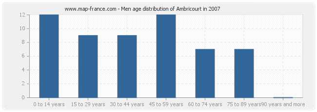 Men age distribution of Ambricourt in 2007