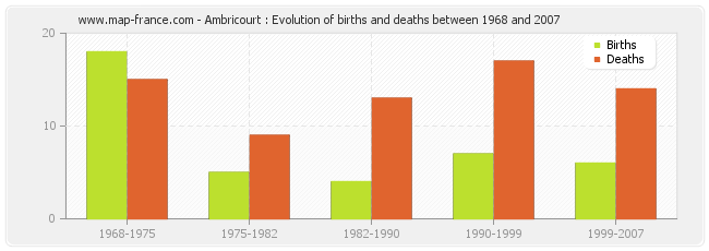 Ambricourt : Evolution of births and deaths between 1968 and 2007