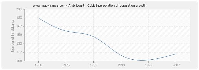 Ambricourt : Cubic interpolation of population growth