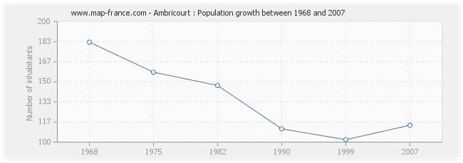 Population Ambricourt