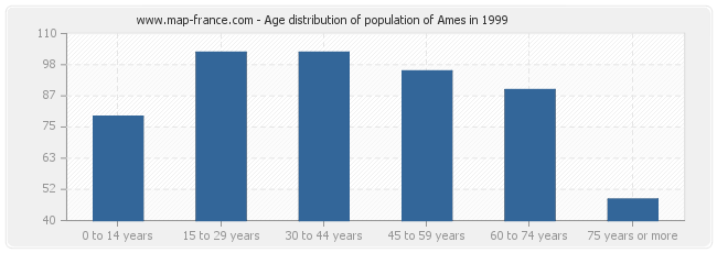 Age distribution of population of Ames in 1999
