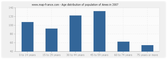 Age distribution of population of Ames in 2007