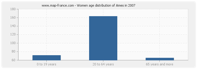Women age distribution of Ames in 2007
